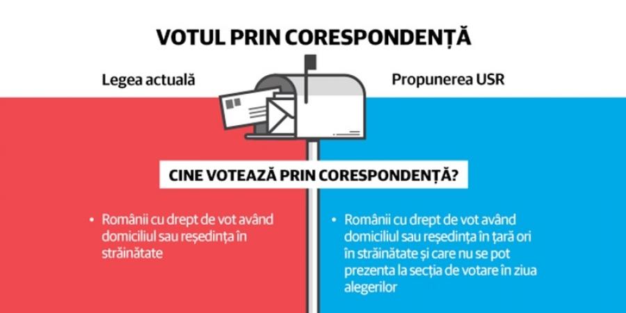 USR propune modificarea procedurii de vot prin corespondență
